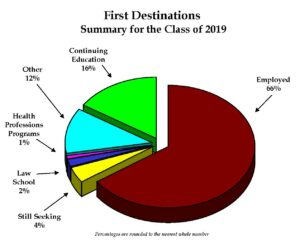 Class of 2019 First Destination Pie Chart with percentages