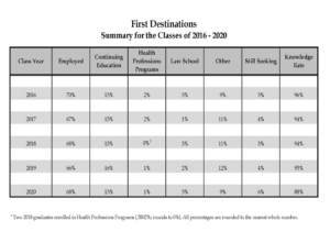 First Destinations summary comparison chart for classes 2016-2020